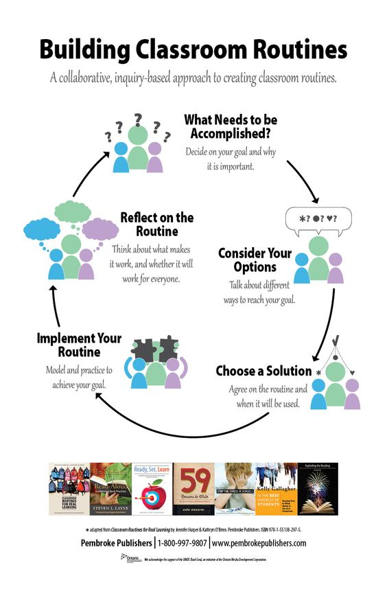 Collaborative Classroom Procedures ~ Poster building classroom routines a collaborative