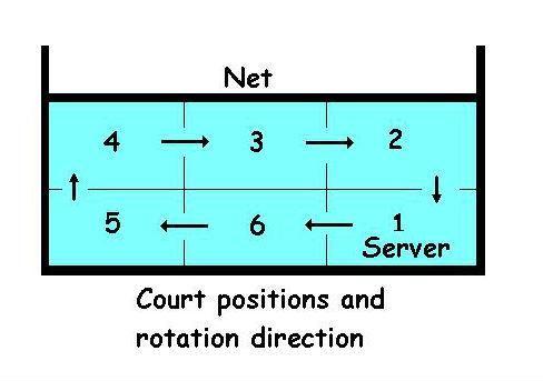 Diagraming Explaining Volleyball Rotations Volleyball Positions Coaching Volleyball Volleyball Training