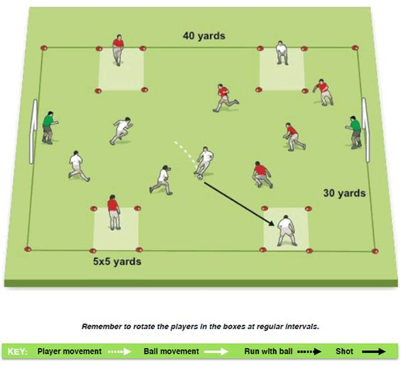 5v5 Small Sided Game To Teach Your Players To Take Proper Throw Ins Soccer Drills Football Drills Coaching Kids Soccer