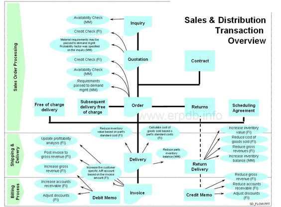 Sales and Distribution Process Overview | ERP Training ...