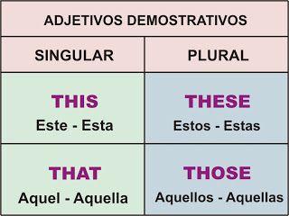 Adjetivos Demostrativos – THIS, THAT, THESE, THOSE | Aprender Inglés Fácil                                                                                                                                                      Más