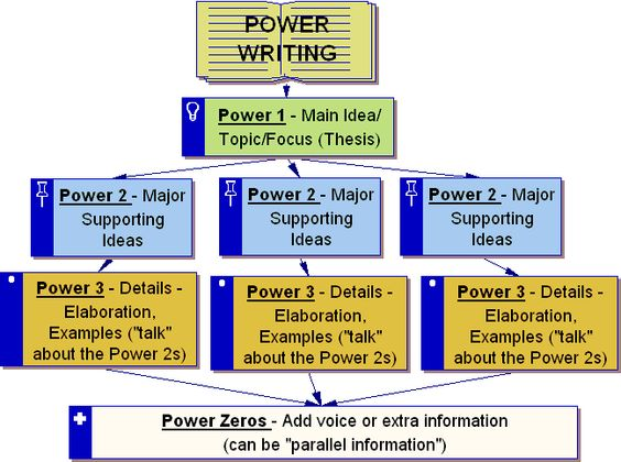 essay power of one