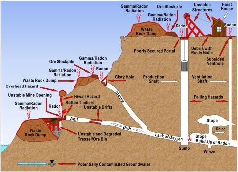 shaft mine diagram - Google Search | mining drawings ...