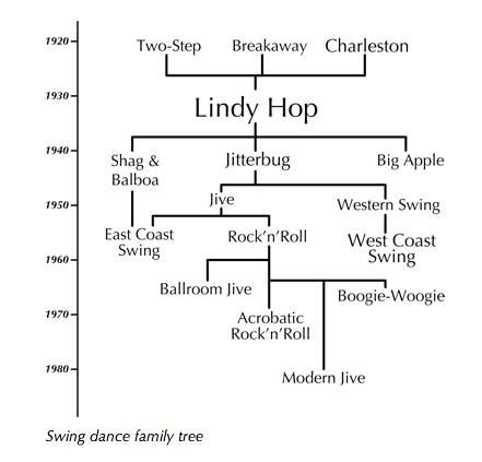 Swing Dance Family tree. Didn't even know this existed...News to me that modern jive is a swing dance.