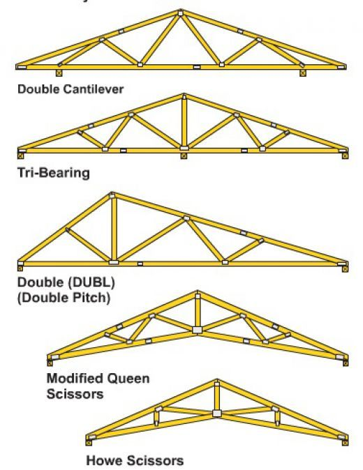 pre manufactured roof trusses