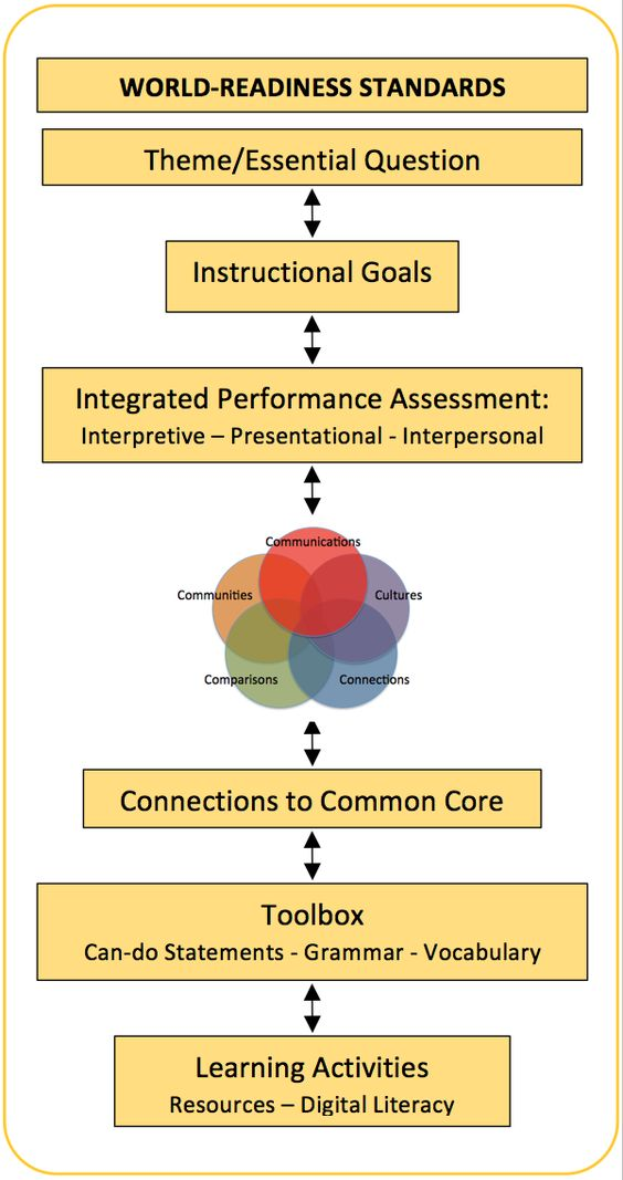 17 best images about L2 SBG Assessment (IPAs) on Pinterest - performance assessment