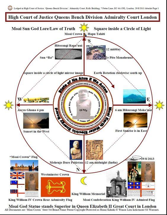 Moai Doctrine