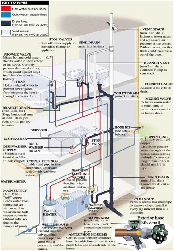 plumbing  pipes and the floor on pinterestincredible plumbing and pipe diagram  ever wonder how your plumbing looks behind the walls and