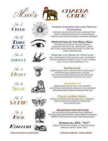 Chakra Guide: