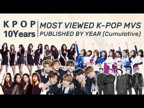 Top 5 Most Viewed K Pop Idol Mvs Publishued By Year Cumulative Since 2009 Youtube Kpop Pop Idol Kpop Idol