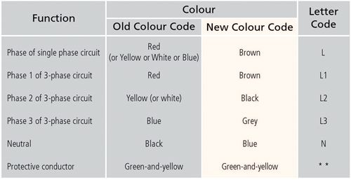 Technical Lib - New Cable Colour Code  Colour for identification of conductors in fixed electrical installations will be changed, and the details are shown below.