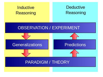 Inductive vs Deductive Logic - The Science of Deduction: When you have eliminated all which is impossible, then whatever remains, however improbable, must be the truth. | ... Fundamentals of Writing Blog: Inductive and Deductive Reasoning: