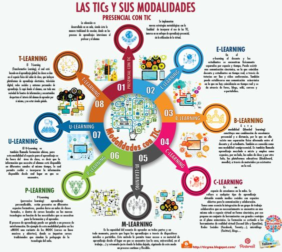 Infografía de las MODALIDADES TICs síguenos goo.gl/LLDDMh #tic #RedesSocialesULA @meidiula @redcled @JESUSMACEIRA @marca_pagina