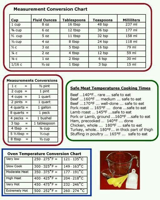 A Conversion Chart That Includes Common Substitutions Will Make