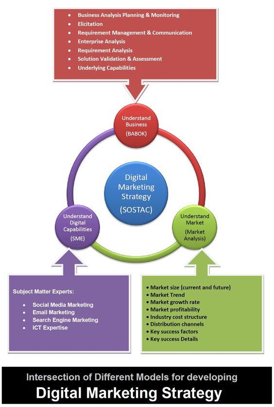Digital Marketing Strategy Siriustraffic Reviews Pinterest - requirement analysis
