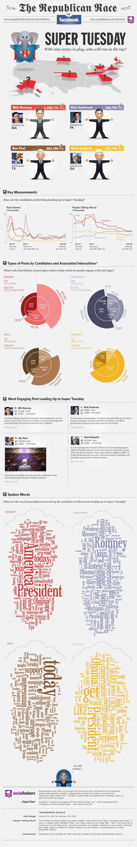 A really cool study done by Socialbakers, visualized in an infographic