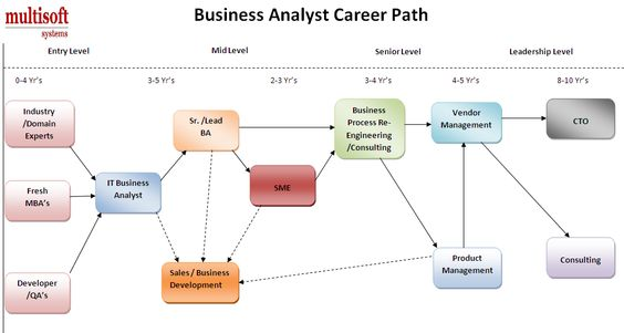 Intermediate Business Analyst Certification Brings Hope for the - business analysis