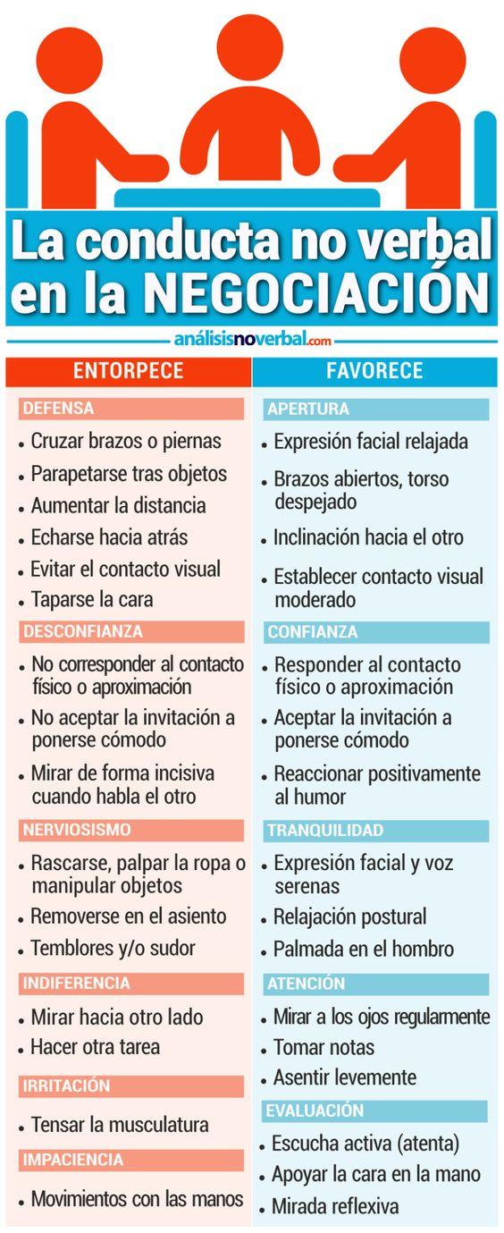 La conducta no verbal de la Negociación #infografia #infographic  Ideas Desarrollo Personal para www.masymejor.com: