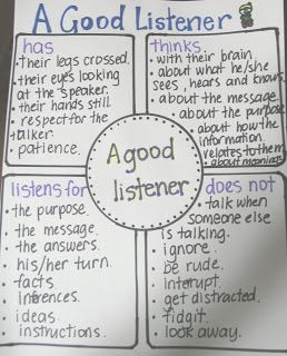 Clever Classroom: Good Listener Anchor Chart for Back to School