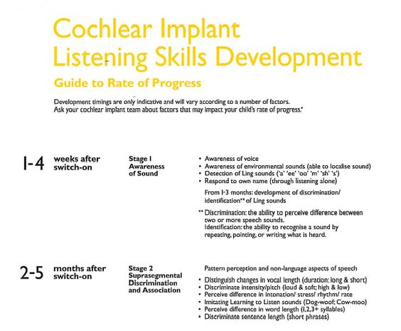 Infographic How A Cochlear Implant Works  Hearing Technology
