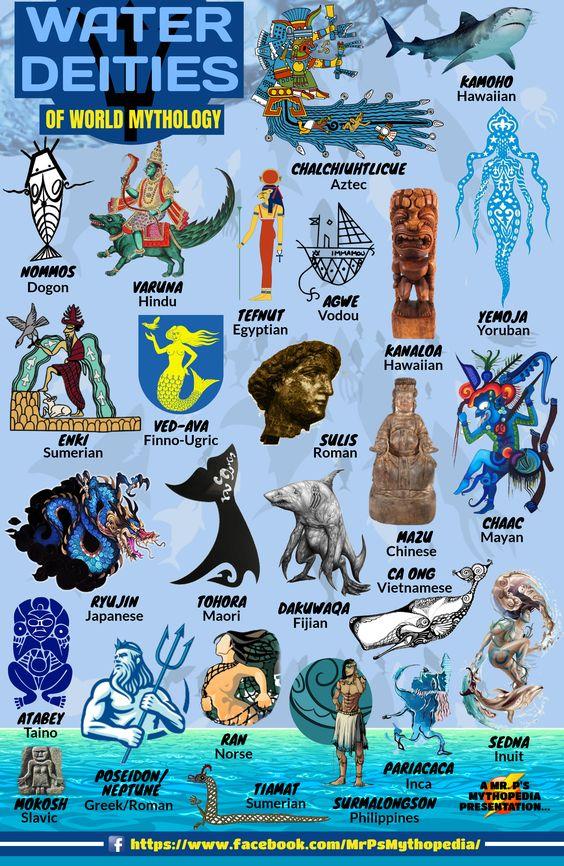 Water Deities of World Mythology! #WaterDeities #WaterGods #WaterGoddesses #Gods #Goddesses #Infographic #Mythology #MrPsMythopedia https://www.facebook.com/MrPsMythopedia/