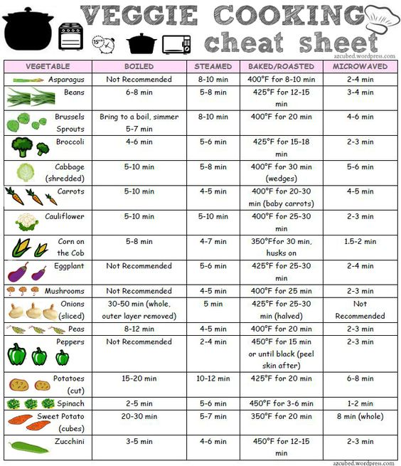 "Looking around pinterest one day, I noticed a couple different cooking 'cheat' sheets.  I though, ""What a great idea!""  Often I am wondering how long to cook a veggie, especially when it ..."