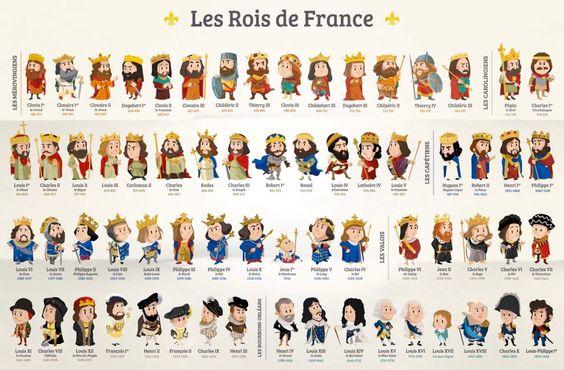 Le français et vous — Les Rois de France https://www.quellehistoire.com