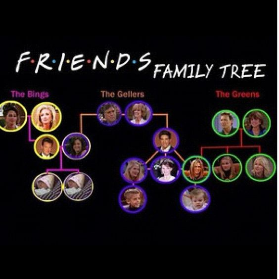 Friends Family Tree: Friends TV Show