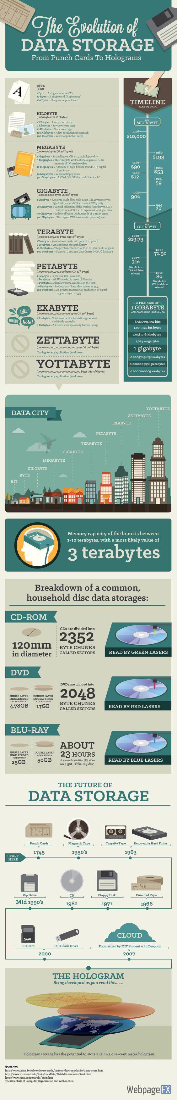 La evolución del almacenamiento de datos #infografia #infographic