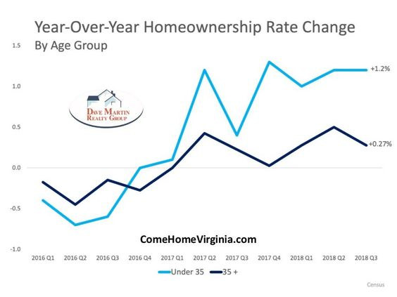 Renters Becoming home owners millennials are leading the way buying more homes