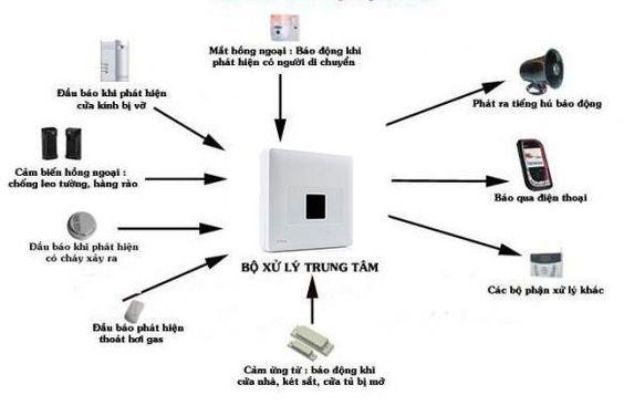 hệ thống báo động không dây