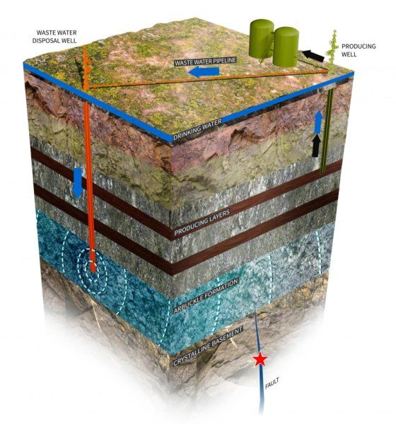 Oklahoma earthquakes linked to oil and gas drilling -- ScienceDaily