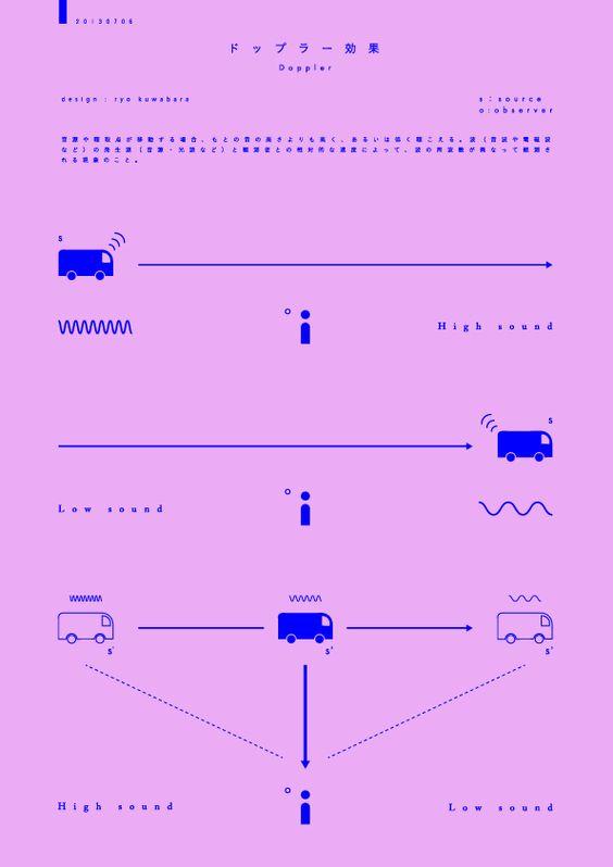 Japanese Infographic: Doppler Effect. Ryo Kuwabara. 2013
