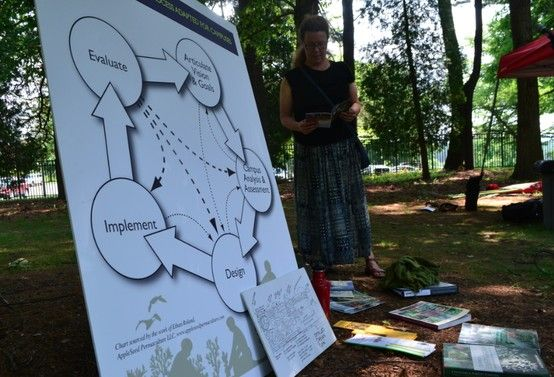 Permaculture Design Process @Betty Ryan Amherst PYCC 2013