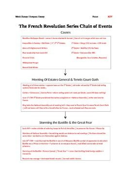 What are some causes and effects in the french revolution?
