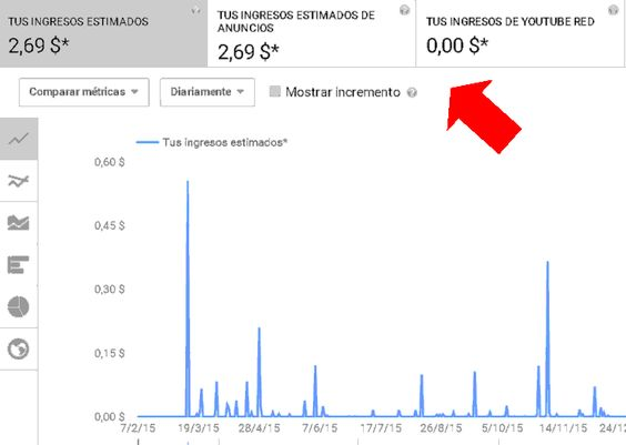 Ingresos de Youtube