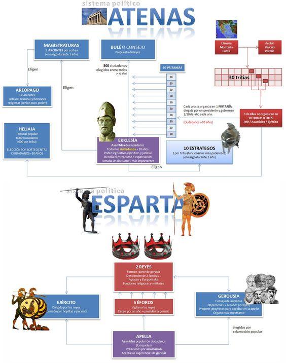 Diferències entre Atenes i Esparta