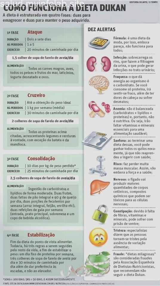 Resumo Da Dieta Dukan Intensedetoxdiet Dukan Diet Detox Diet Dukan