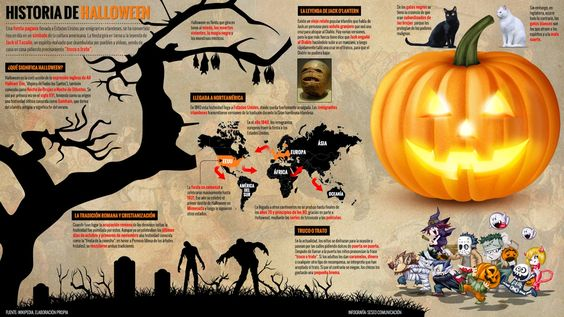 Historia y origen de Halloween - Wazogate.com #halloween #historia #folklore #infografia