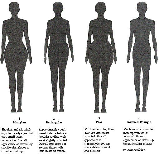 Body Types Inverted Triangle And Body Shapes On Pinterest