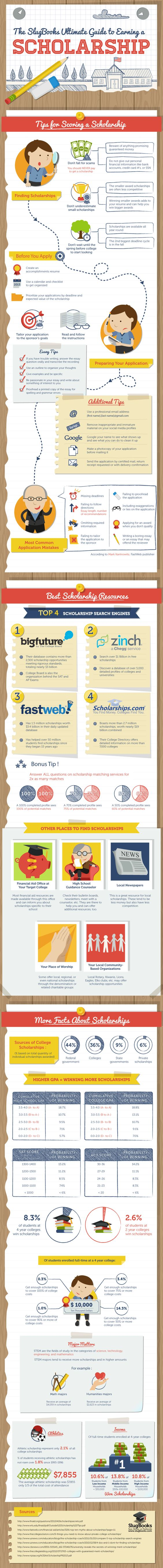 Having trouble finding money for college? Finding financial aid resources is tough. Here is the ultimate guide to finding money for school and earning scholarships.
