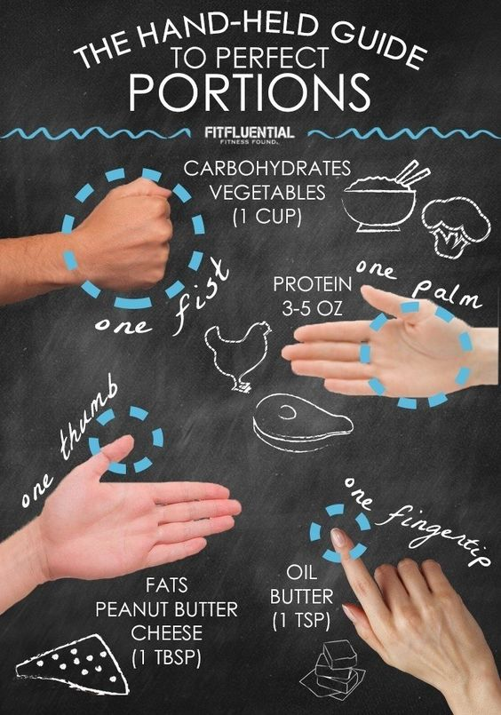 The Hand-Held Guide to Portion Control. Using only your hand, this is the absolute easiest way to measure portions and make sure you're not eating too much or too little.