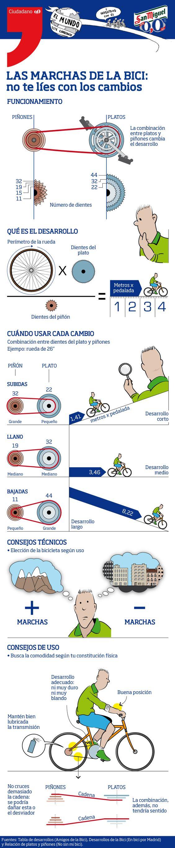 Si te compraste una bici y todavía tenés alguna duda con el uso de los cambio esta info es tuya: