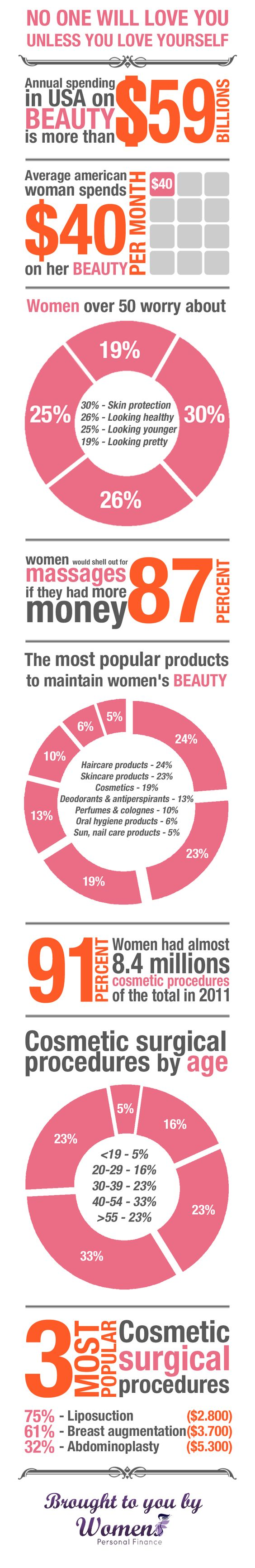 Cost of Beauty Infographic