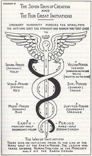 The Caduceus of Hermes, Max Heindel In de Tempel gebruiken we andere kleuren voor de planeten en ehm Vulcanus? Sorry.