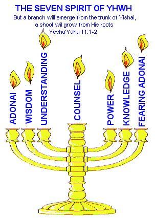 Yeshua Menorah | Menorah Meaning