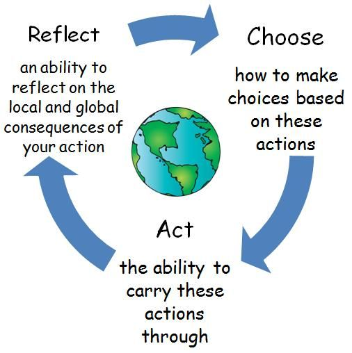 Action cycle: feeling empathy,changes in behavior, undertaking projects, acting on own, collaboratively, modifying to benefit all, lobby action.