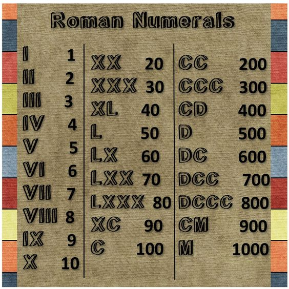 It's just a graphic of Genius Printable Roman Numeral Chart
