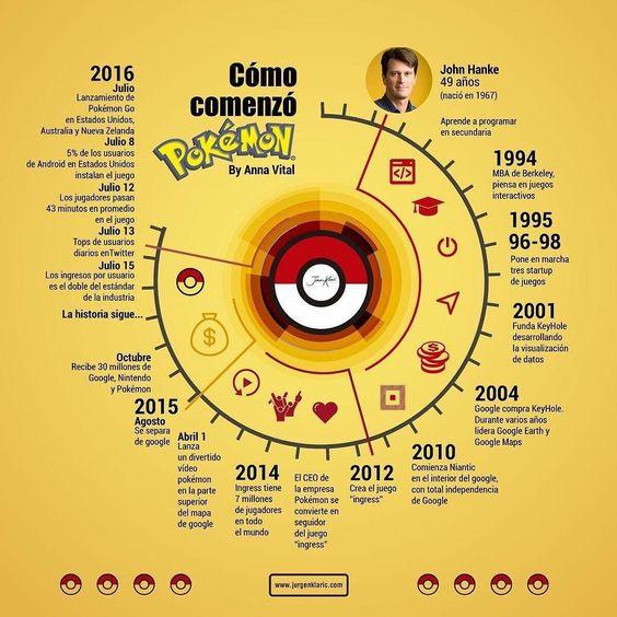 El movimiento #Pokemon me resulta fascinante debido a que es un gran ejemplo de lo que ocurre después de que un proyecto tenga éxito...que no te detienes. Continuas haces que avance hasta el mínimo detalle. Y eso es lo que hacemos en Bigbangsocial.com EscritoresFamosos.com  EscuelaMLM.com Onlyin.House #gopokemon #biialab @jurgenklaric #emprender #entrepreneur #bussines #game