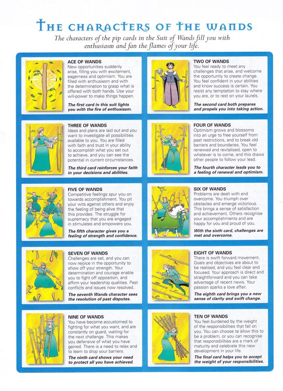 Divination:  #Tarot ~ The Characters of the Wands.
